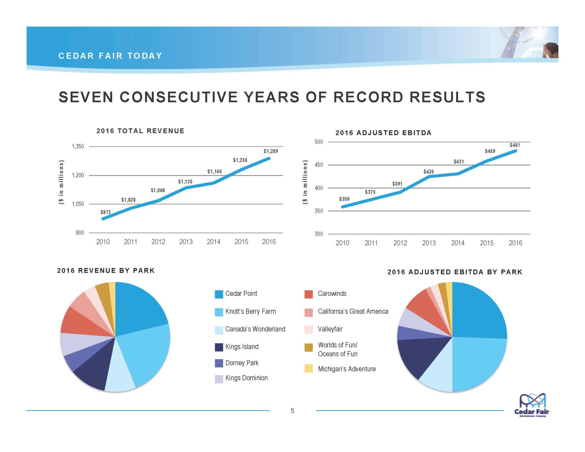 1703funinvestorpresentation-Slide5