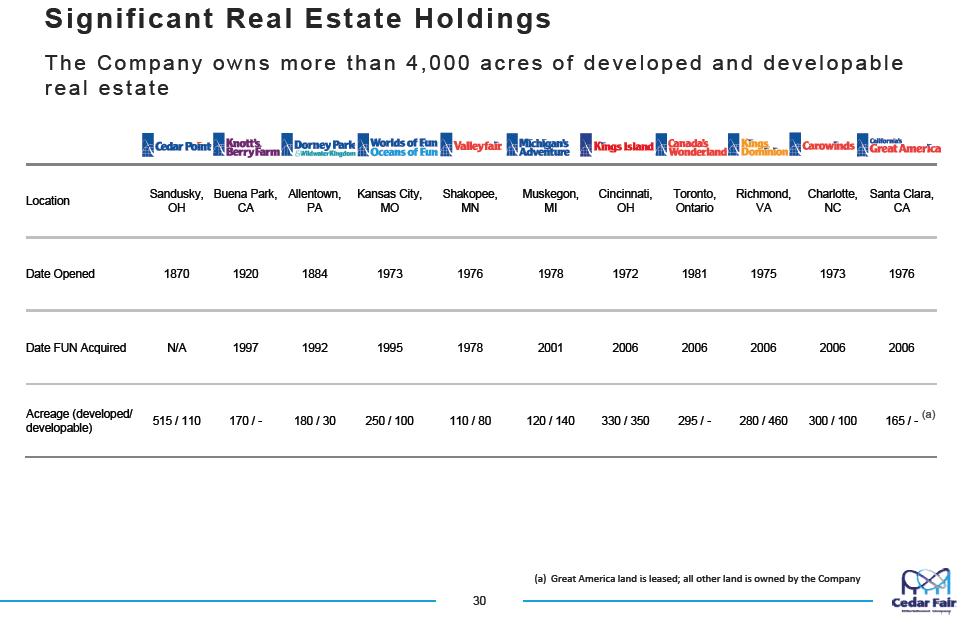 March 2017 Cedar Fair Land Holdings Chart